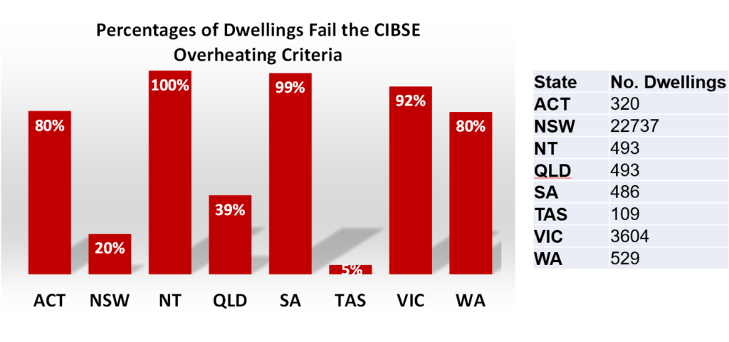 80% in ACT, 20% in NSW, 100% in NT, 39% in Qld, 99% in SA, 5% in Tas, 92% in Vic and 80% in WA